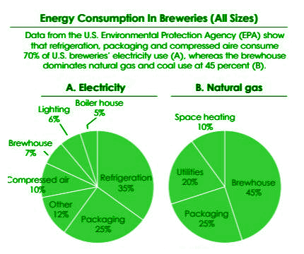 Energy Consumption in Breweries