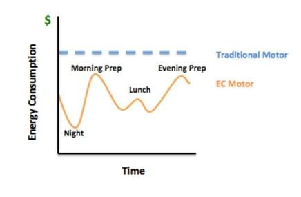 EC Motors vs traditional graph