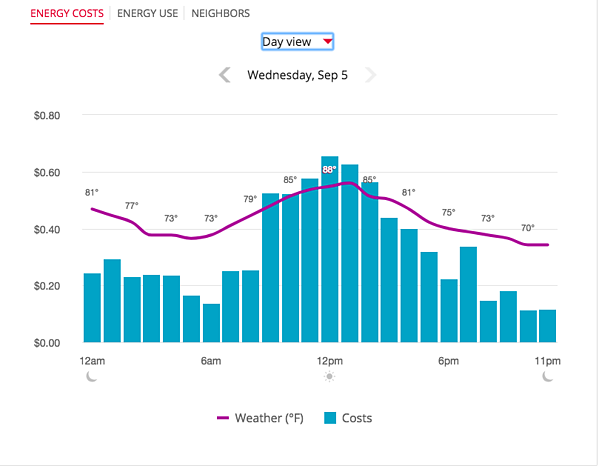 Energy Usage Daily