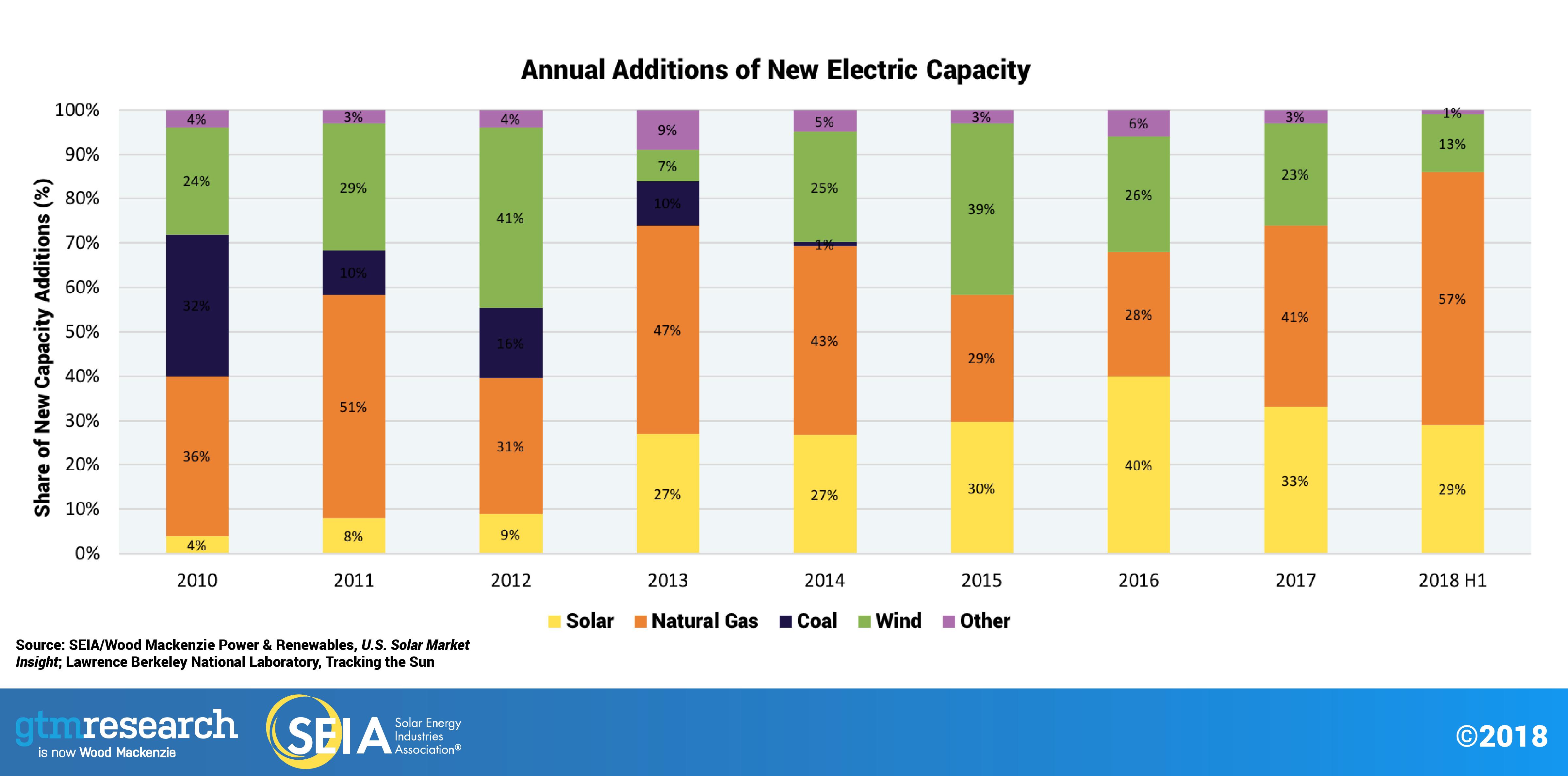 solar financing impact graphic